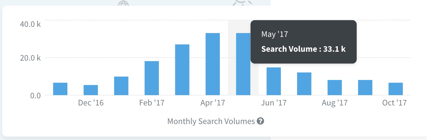 Monthly search volumes